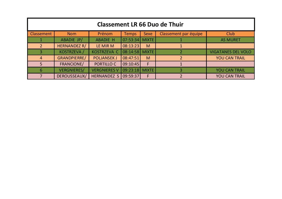 CLASSEMENT RELAIS LA66GTA2019-page-001