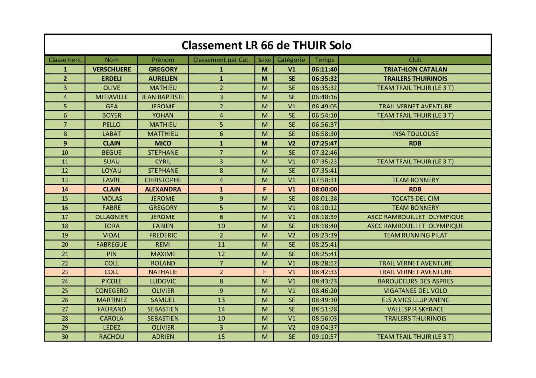 CLASSEMENT SOLO LA66GTA2019-page-001